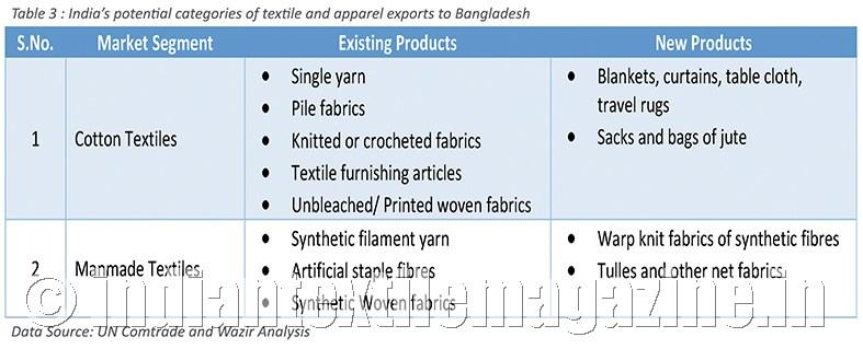 Will Bangladesh remain a major market for Indian textiles?