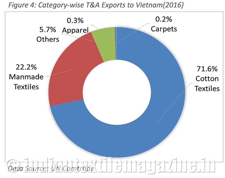 Vietnam-Emerging market for man-made textiles