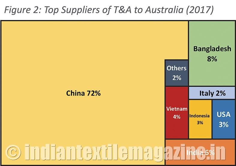 Australia emerges a major market for apparel exporters