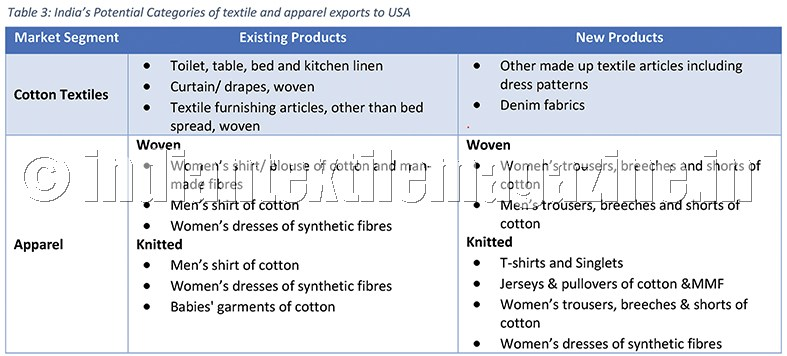 Growing US market for Indian textiles