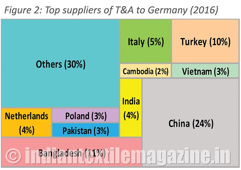 Scope to expand India's textile and apparel exports to Germany