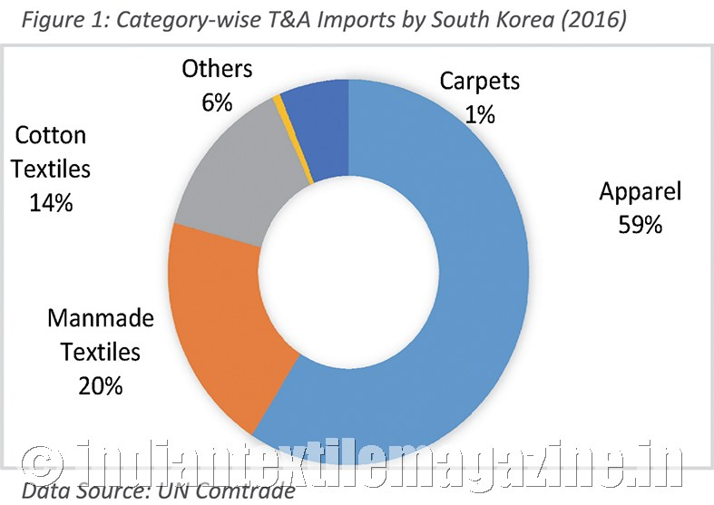 Scope to step up Indian textile exports to South Korea
