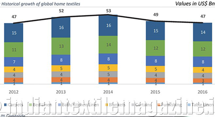 Global home textiles trade to touch $80 billion by 2025