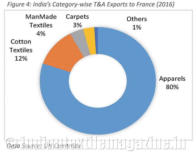Opportunity for apparel exporters to enhance trade with France