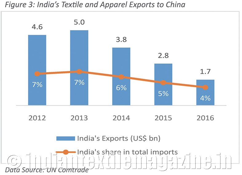 India's textile exports to China on the decline