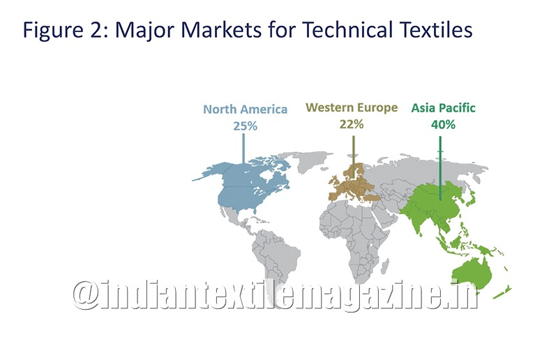 India: An emerging market & global manufacturing hub for